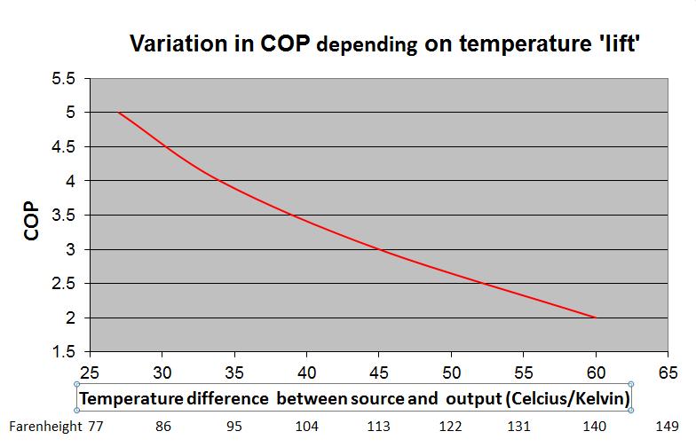 Heat Pump COP graph depending on operating temperatures