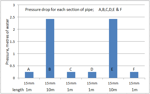 Pressure drops and flow rates - John Cantor Heat Pumps