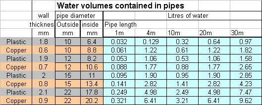 Plumbing copper pipe sizes metric