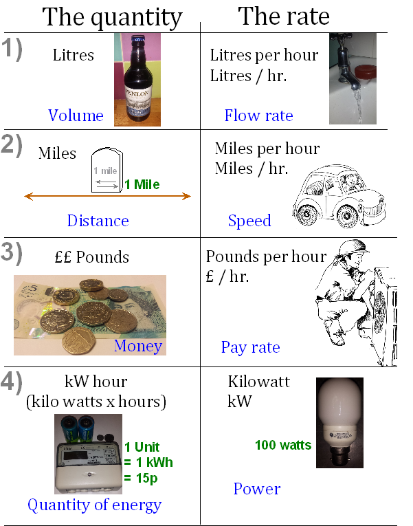 Kilowatts per hour a guide for the perplexed john for Gardening rates per hour 2018