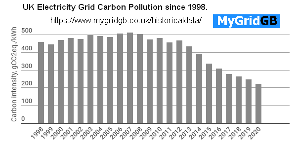 mygrid.com UK grid carbon CO2 history